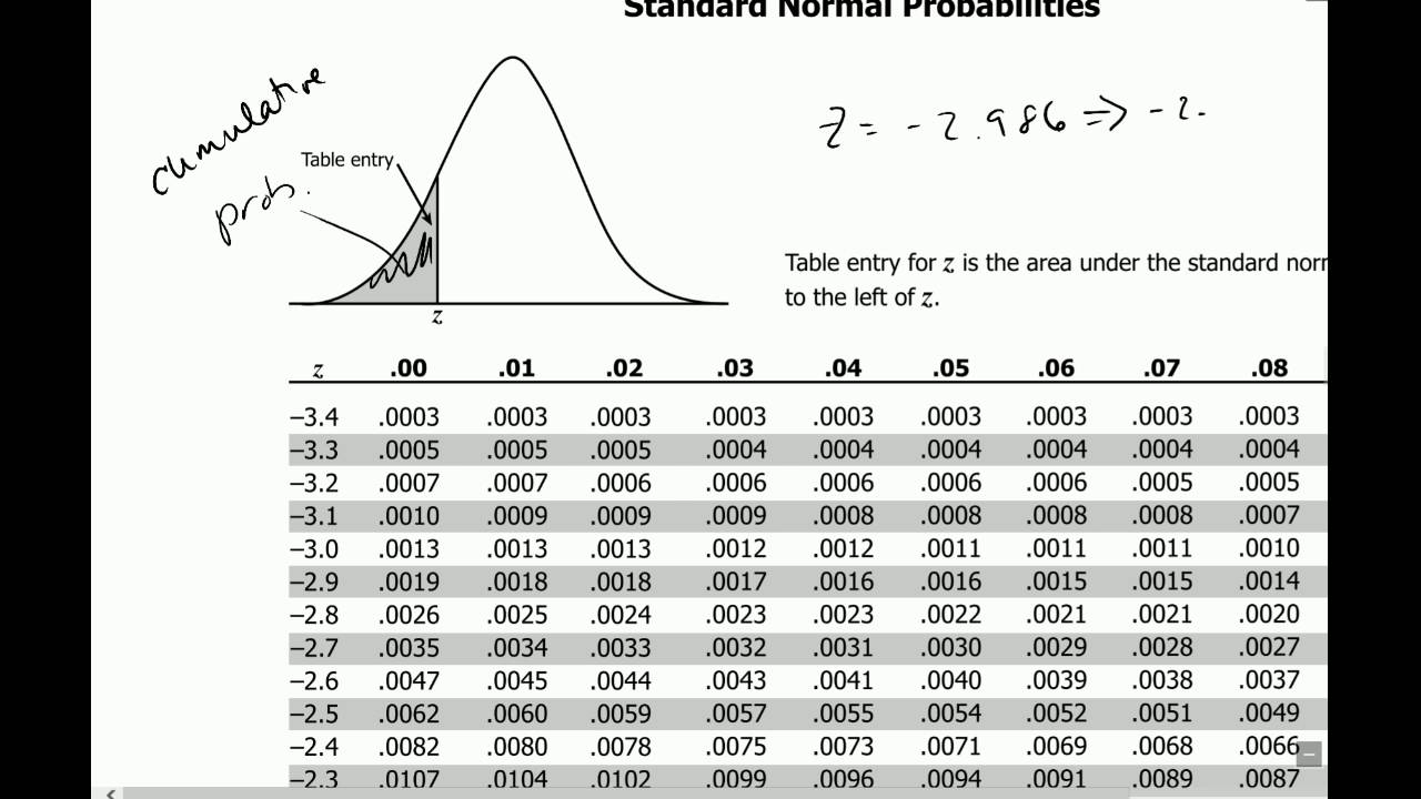 Normal Probabilities with Z Table and JMP - YouTube Z Table