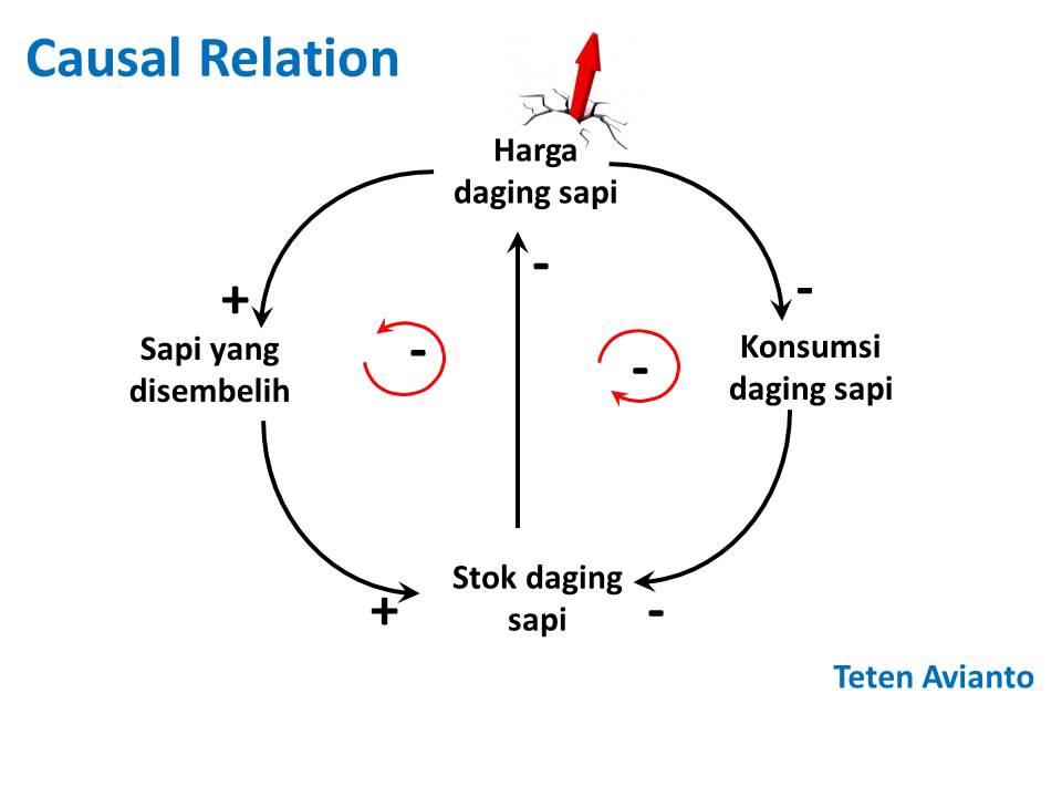 Serial belajar system dynamics causal loop diagram youtube ccuart Images