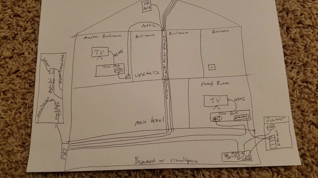 Cutting The Cord How To Wire A House With An Hd Antenna And Tivo Wiring Diagrams Part 2