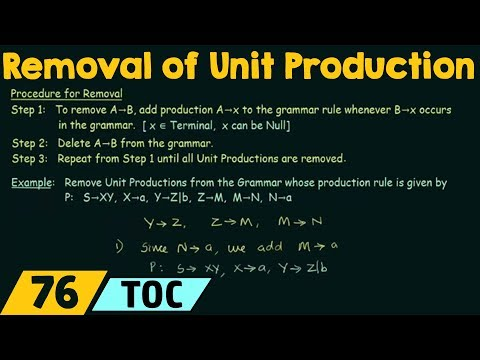 Simplification of CFG (Removal of Unit Productions)