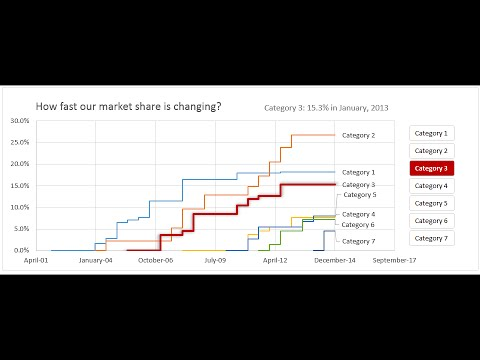 Narrating the story of change over time with Excel charts - Case study | ExcelTutorials