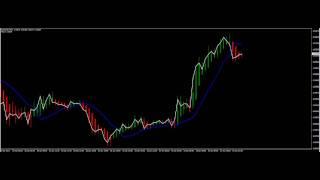 FX Strategy - Gann HiLo Activator + Heiken Ashi