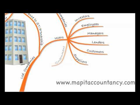 ACCA F3 Lecture 1 - Introduction to Accounting