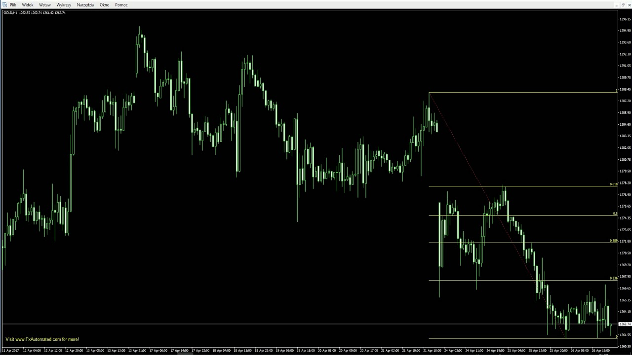 Free automatic fibonacci Indicator for MetaTrader 4