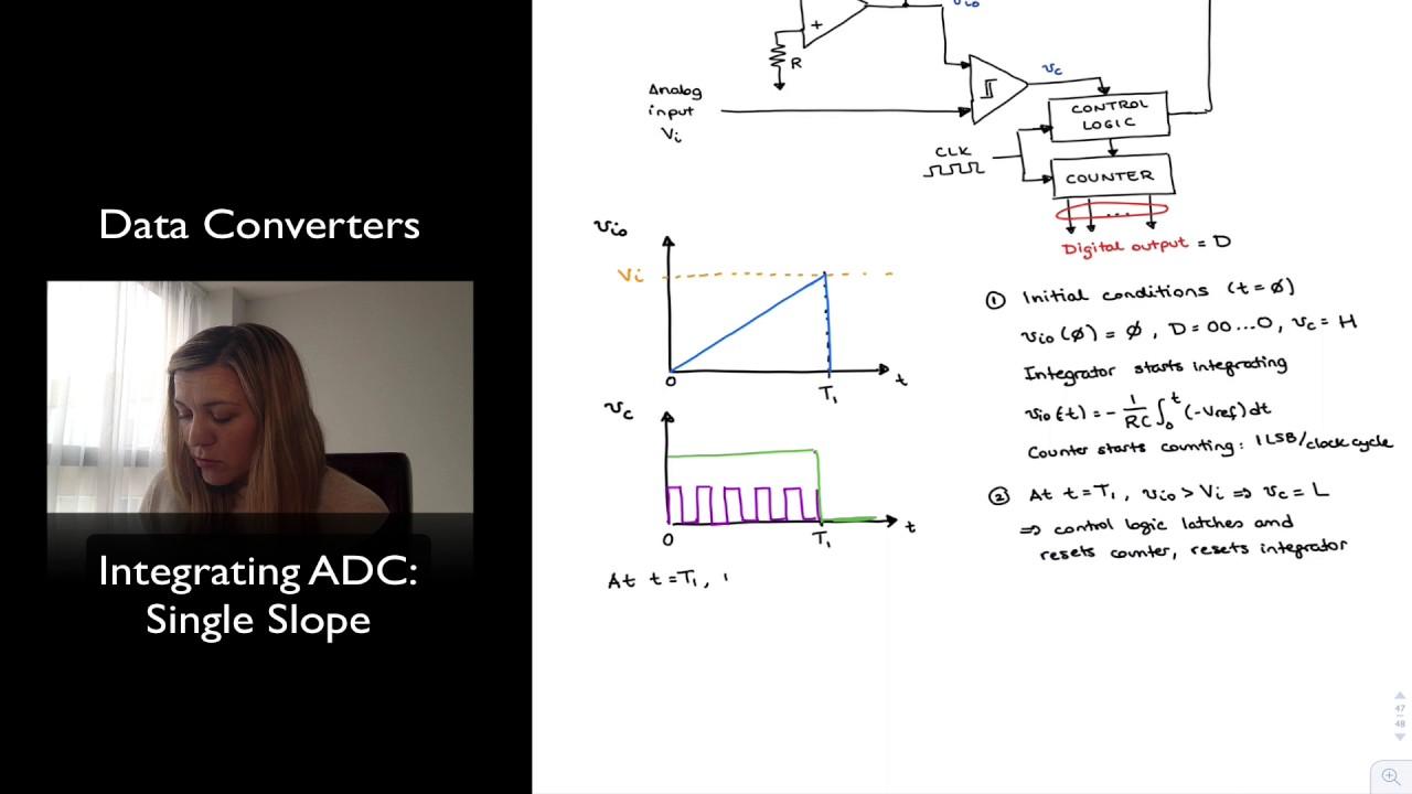 Single-Slope Integrating ADC