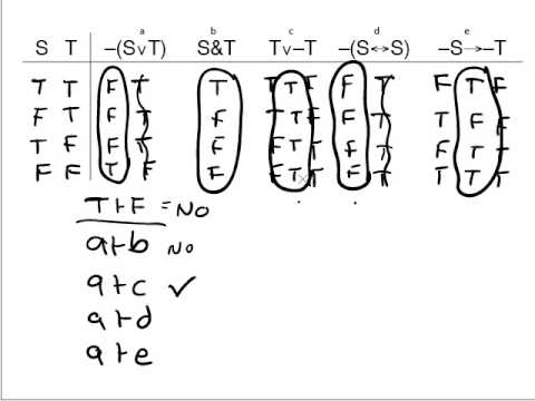 4.1 Truth Tables for Entailment, Equivalence, Etc.