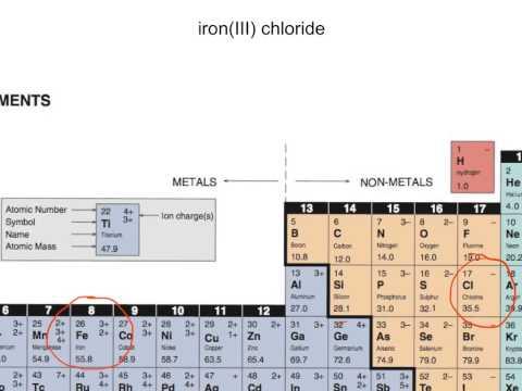 Write the formula for iron(III) chloride