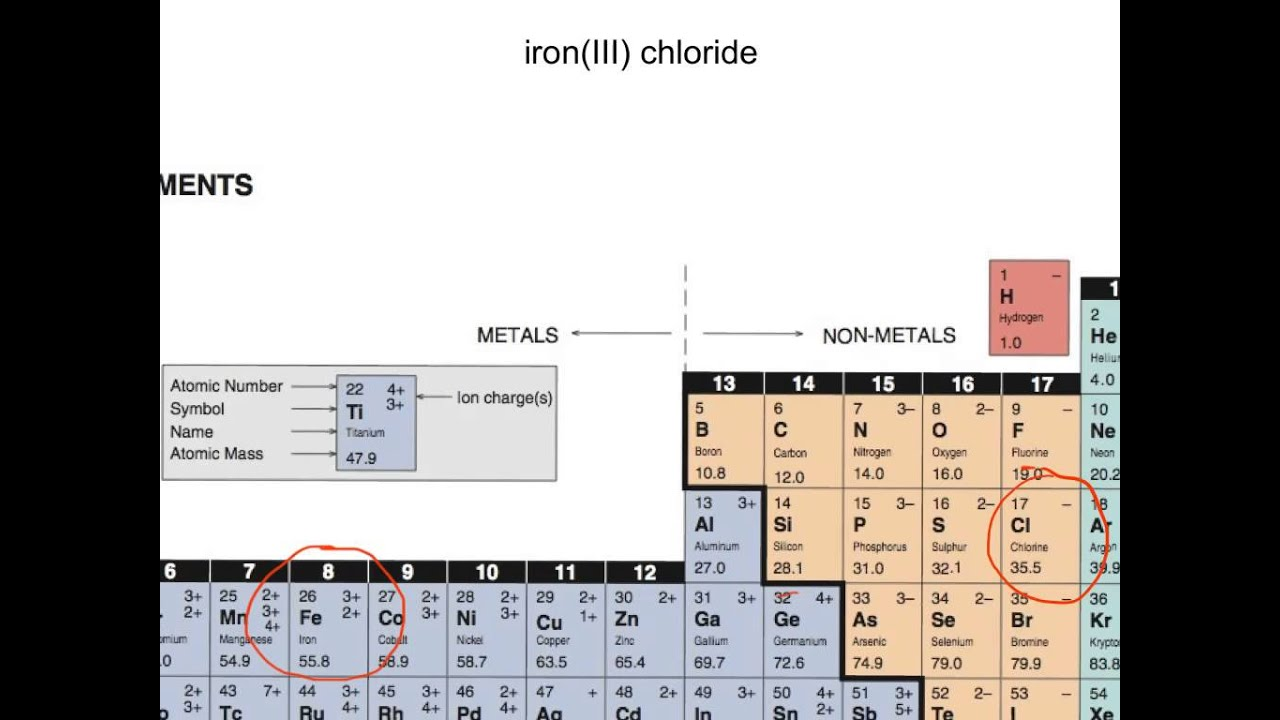 Write The Formula For Ironiii Chloride Youtube