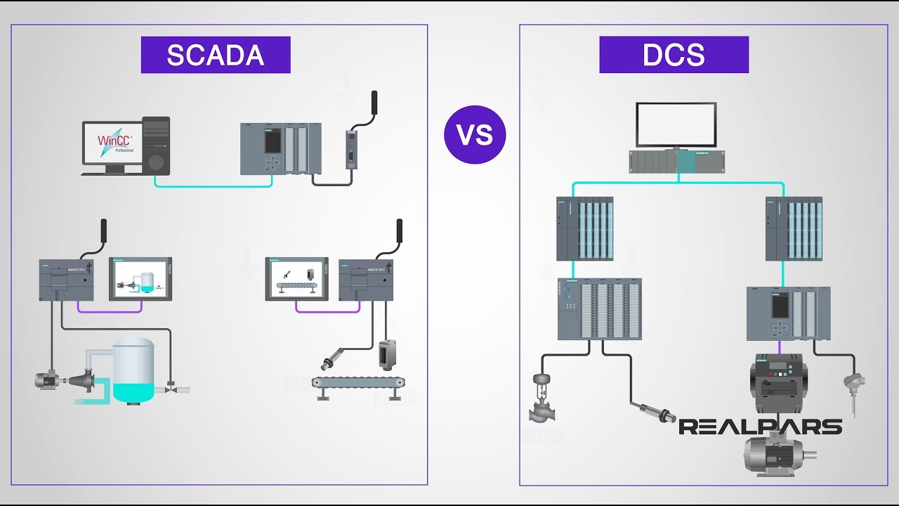 What Are The Differences Between Dcs And Scada Youtube