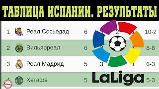 Чемпионат Испании по футболу Ла Лига 6 тур Таблица Проиграли 3 участника Лиги Чемпионов