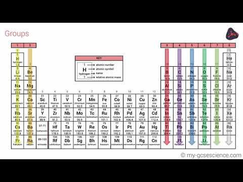 Download gcse science ocr gateway videos from youtube omgyoutube gcse chemistry the periodic table ocr 9 1 urtaz Gallery