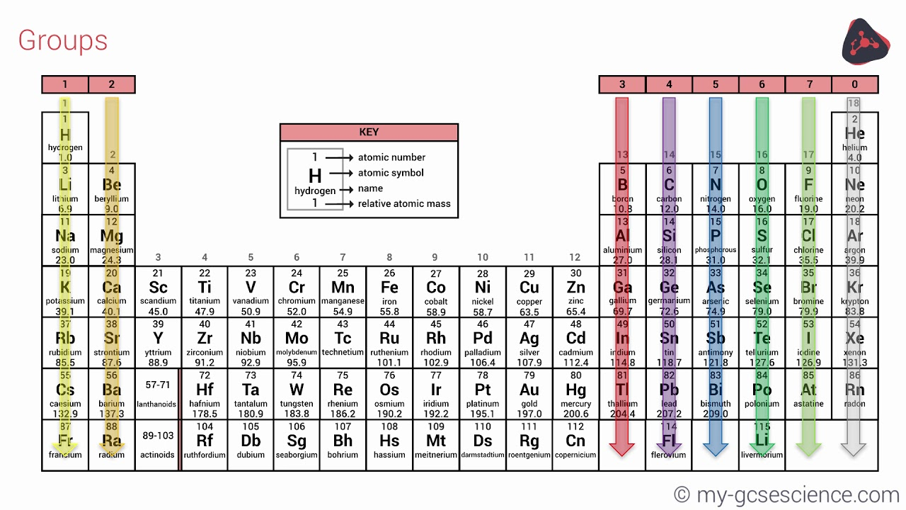 Gcse chemistry the periodic table ocr 9 1 youtube gcse chemistry the periodic table ocr 9 1 urtaz Gallery