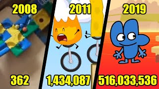 BFDI's Road to Half a Billion Views