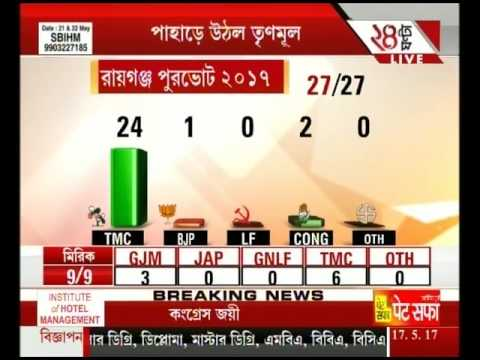 Thumbnail: GJM sweeps polls winning 31,TMC gets 1