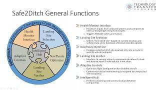 NASA Langley's Safe2Ditch Technology Webinar