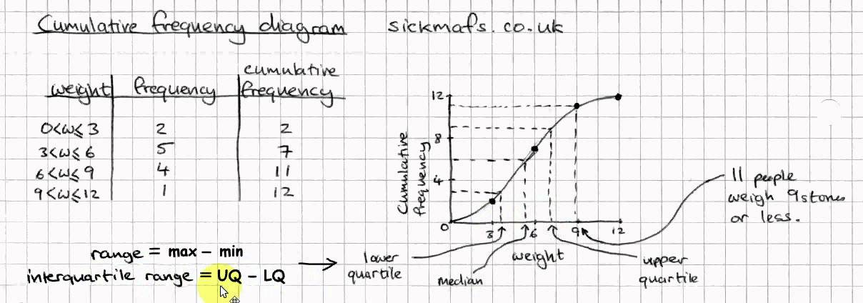Gcse Maths  Cumulative Frequency Diagrams By Sickmafs Co Uk