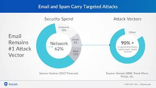 Spam, Viruses, Malware - Email Security Threats