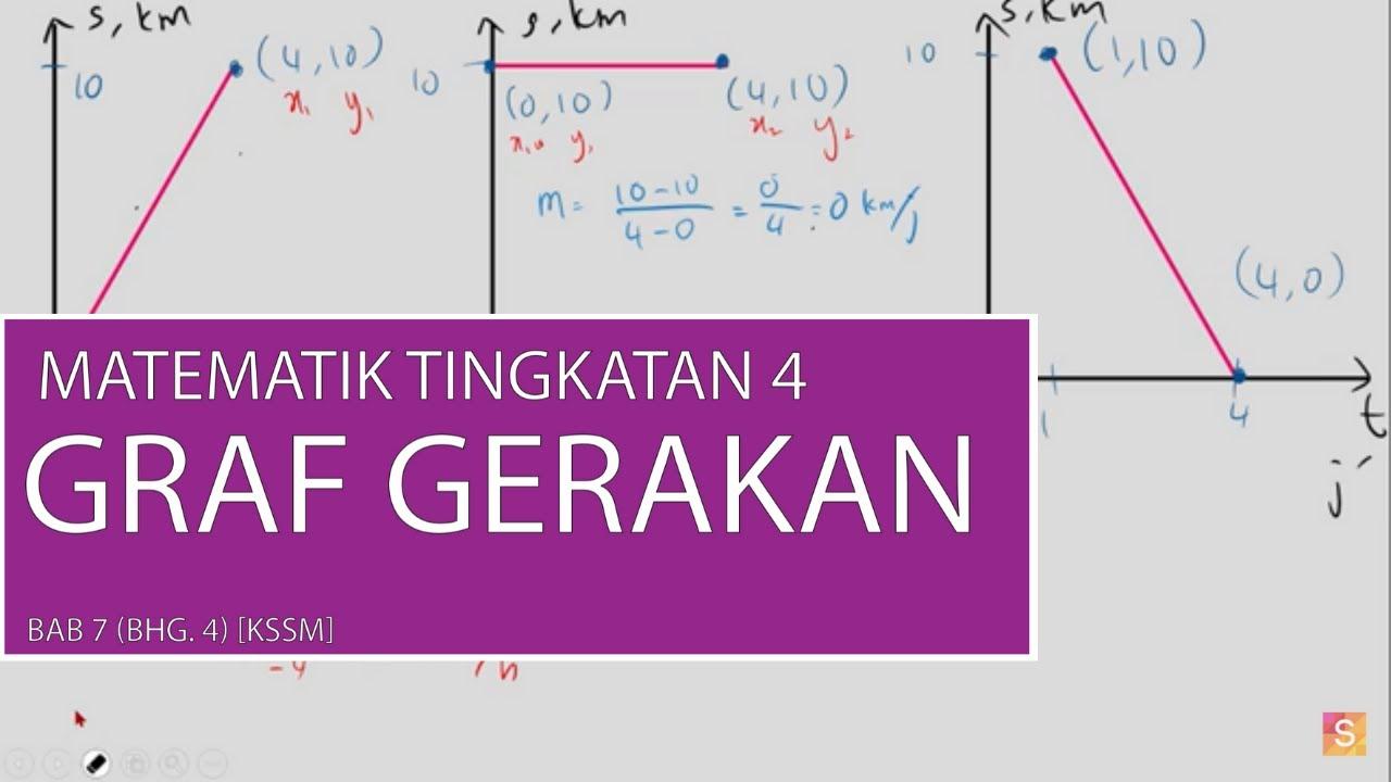 Bab 7 Matematik Tingkatan 4 Graf Gerakan Bhg 4 Kssm Youtube