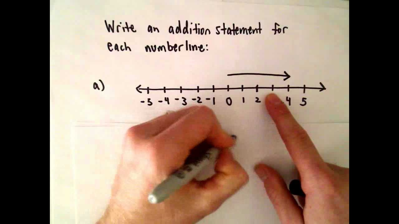 Using A Number Line To Write An Addition Of Integer Statement Youtube