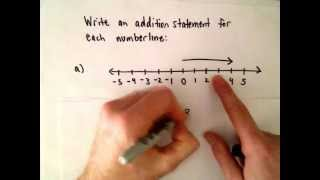 Using a Number Line to Write an Addition of Integer Statement
