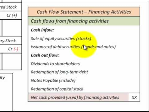 Direct Cash Flow Method For Cash Flow Statement Calculate With