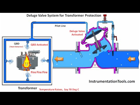 Deluge Valve for Transformer Protection