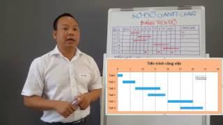 Phương pháp quản lý công việc bằng sơ đồ GANTT CHART