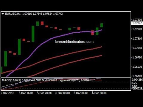 Forex indicators macd channels