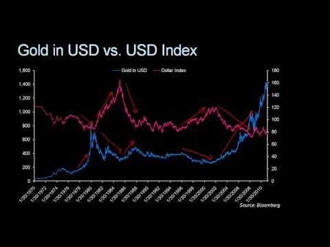 Pt14. What is the relationship between Gold Prices and the US Dollar?