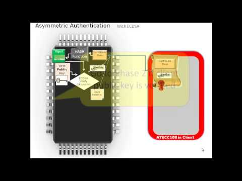 ECDSA Authentication Explained Using ATECC108
