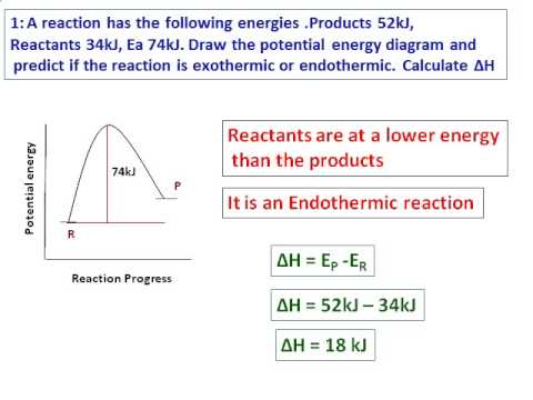 Potential Energy Diagram Exothermic Cinemapichollu