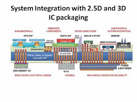 3D IC PACKAGING Project