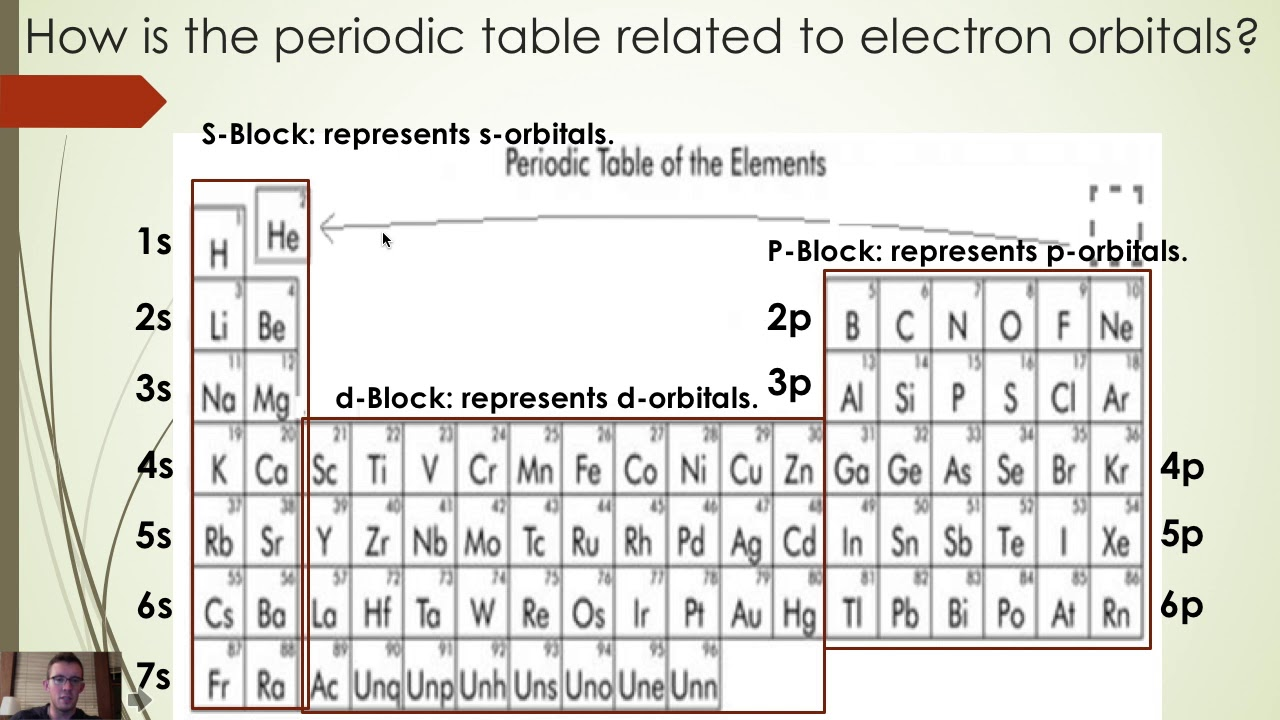 Spdf block periodic table image collections periodic table images electron configuration with periodic table youtube electron configuration with periodic table gamestrikefo image collections gamestrikefo Gallery