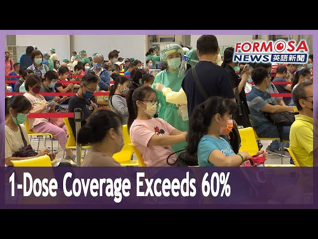 Single-dose COVID vaccine coverage exceeds 60%, full vaccination reaches 20%