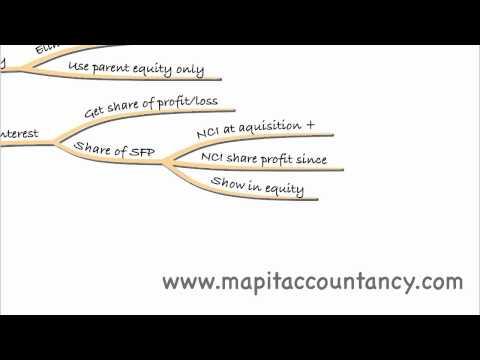 ACCA P2 Recap of Lecture 1 - Groups (IAS 27)