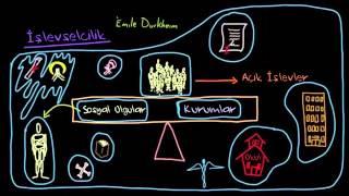 İşlevselcilik (Sosyoloji / Toplum ve Kültür)