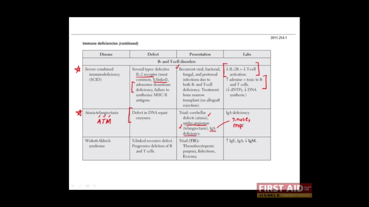 First Aid for the USMLE Step 1, IMMUNOLOGY + 17 = Immunodeficiencies  (Combined B and T cell defects)
