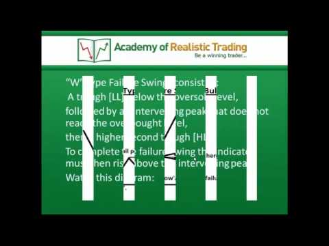 How to trade with RSI failure swings like a pro.mp4