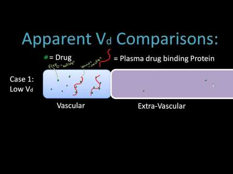 Volume of Distribution - Pharmacology Lect 5