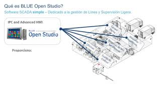 Webinar presentación de software SCADA Blue Open Studio