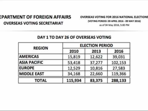 Comelec: OAV voter turnout tops previous elections