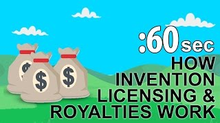 Invention Licensing for Royalties