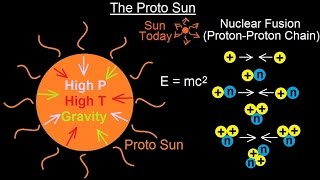 Astronomy - Ch. 8: Origin of the Solar System (9 of 19) The Proto Sun