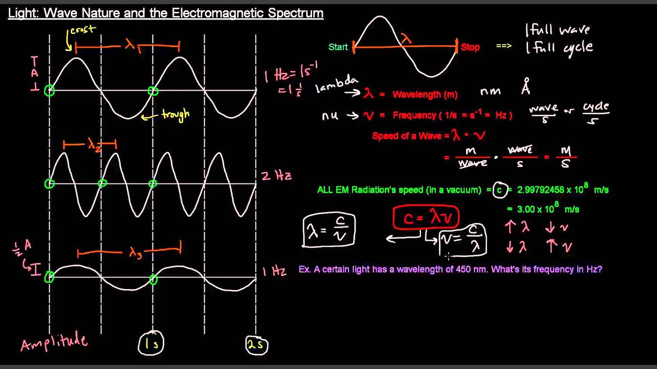 light part 2 of 3 wave nature and the electromagnetic