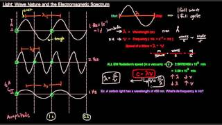Light (Part 2 of 3) - Wave Nature and the Electromagnetic Spectrum