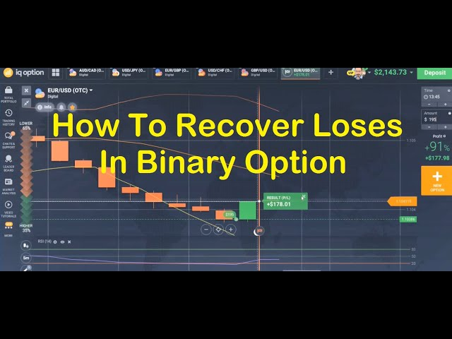 How To Recover Loses In Binary Option?