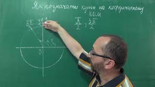 Тема 1 Урок 7 Як Позначати Кути На Координатному Колі - Алгебра 10 клас