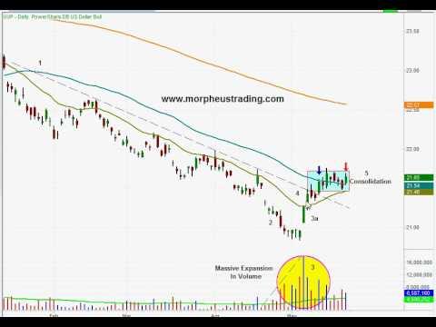 ETF Stock Trading Analysis Of U.S. Dollar Bull Index Fund ($UUP) - May 20, 2011