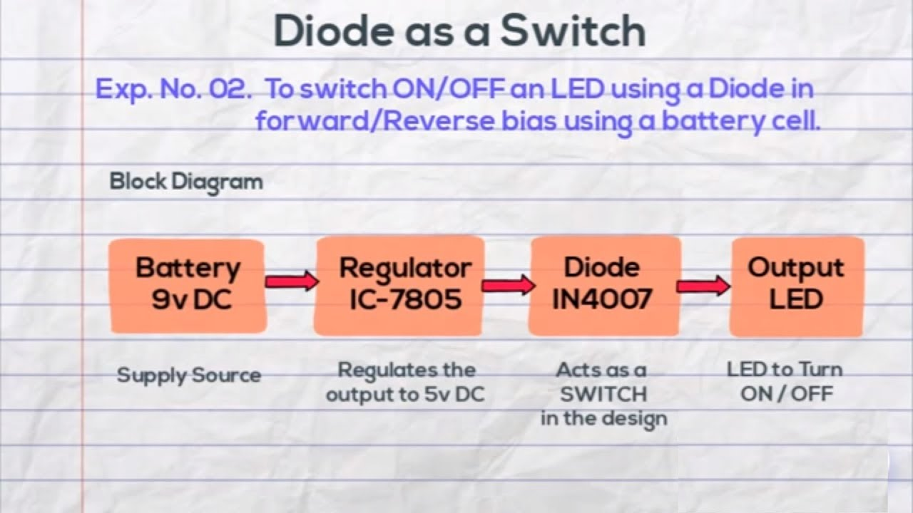 hight resolution of diode