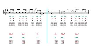 Guitar Duet Notes & Chord Tutorial - DNA - BTS 방탄소년단 (Sheet music - Guitar chords)